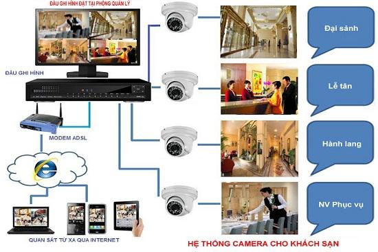 Hệ thống camera khách sạn