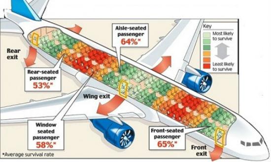 Chỗ ngồi an toàn nhất trên máy bay ở đâu?